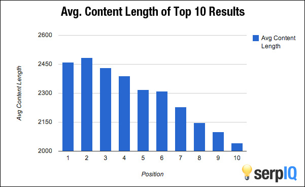 longer content tend to rank higher